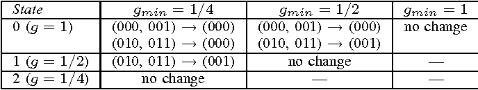 TABLE I MAPPING OF ADC OUTPUT BITS DEPENDING ON State AND gmin