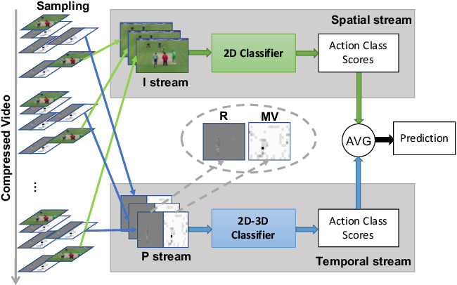 Figure 1 for Flow-Distilled IP Two-Stream Networks for Compressed Video Action Recognition