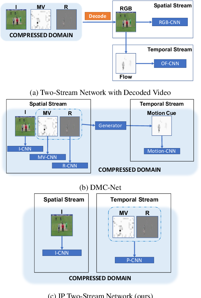 Figure 3 for Flow-Distilled IP Two-Stream Networks for Compressed Video Action Recognition