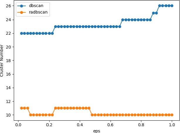 Figure 3 for A novel sentence embedding based topic detection method for micro-blog