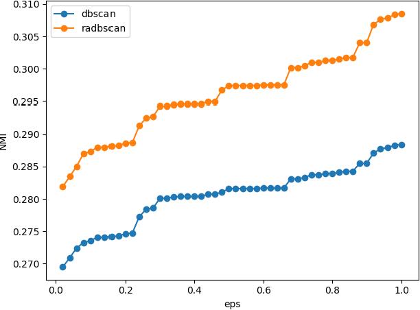 Figure 4 for A novel sentence embedding based topic detection method for micro-blog