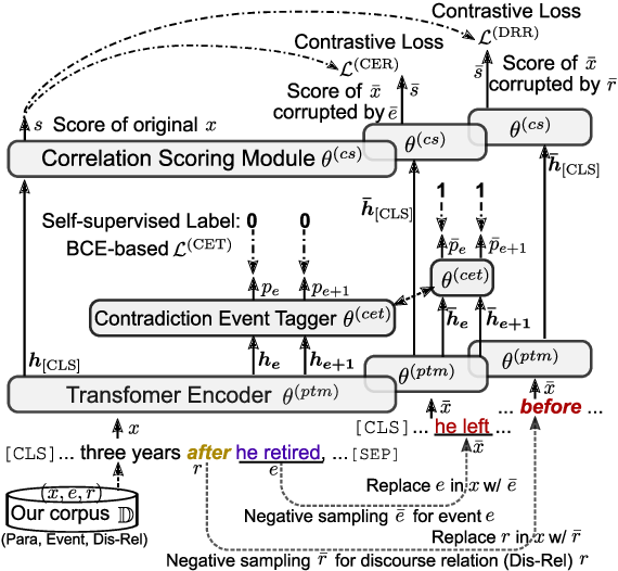 Figure 3 for EventBERT: A Pre-Trained Model for Event Correlation Reasoning
