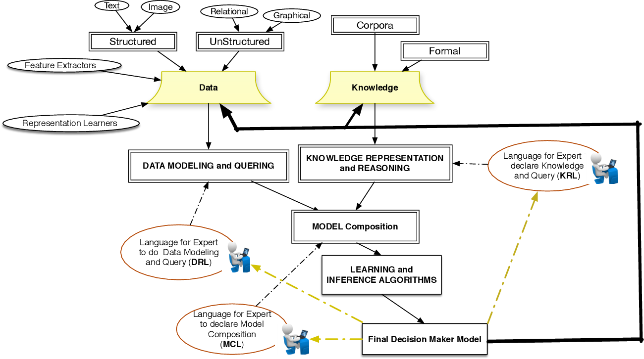 Figure 2 for Declarative Learning-Based Programming as an Interface to AI Systems