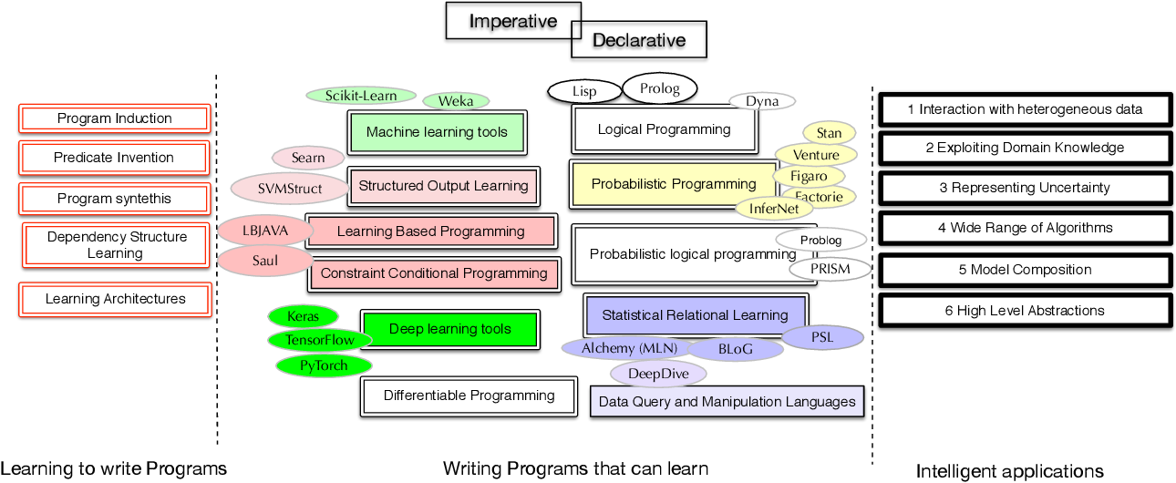 Figure 1 for Declarative Learning-Based Programming as an Interface to AI Systems
