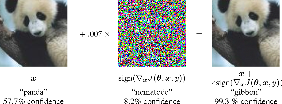 Figure 1 for Explaining and Harnessing Adversarial Examples
