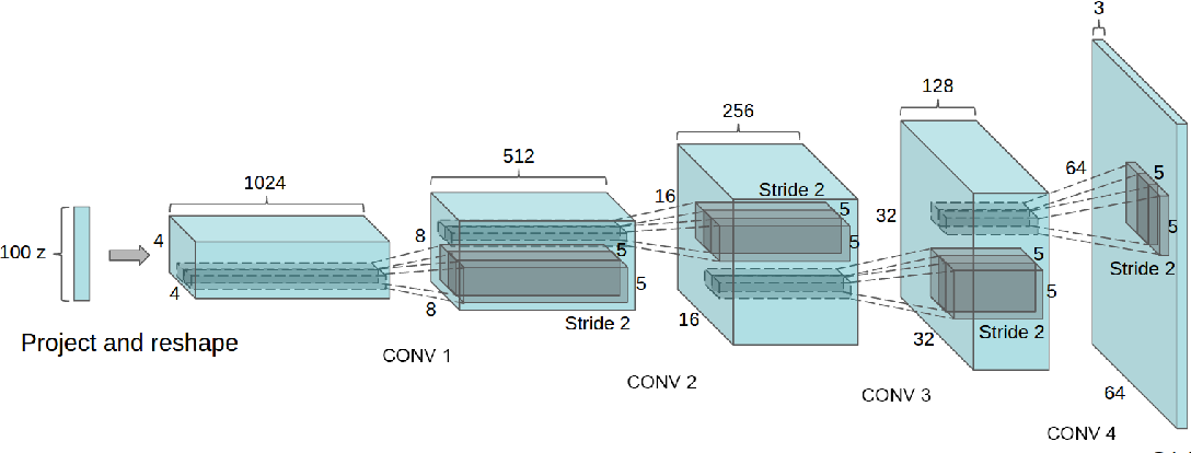 Figure 1: DCGAN generator used for LSUN scene modeling. A 100 dimensional uniform distribution Z is projected to a small spatial extent convolutional representation with many feature maps. A series of four fractionally-strided convolutions (in some recent papers, these are wrongly called deconvolutions) then convert this high level representation into a 64 × 64 pixel image. Notably, no fully connected or pooling layers are used.