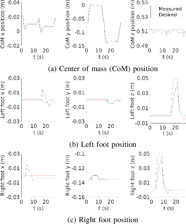 Figure 4 for An Optimization Based Control Framework for Balancing and Walking: Implementation on the iCub Robot