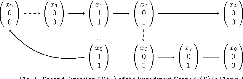 Figure 4 for Automatic Network Reconstruction using ASP