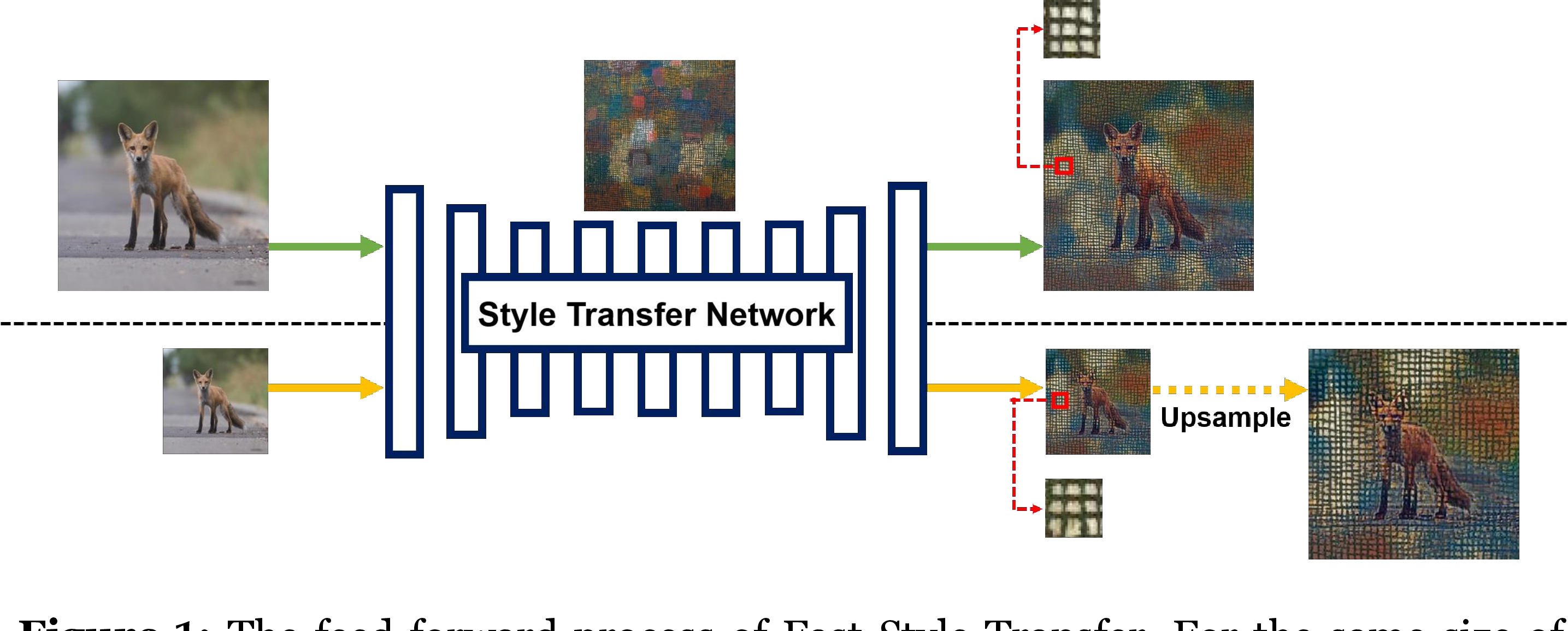 Figure 1 for Stroke Controllable Fast Style Transfer with Adaptive Receptive Fields