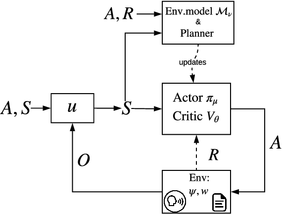 Figure 1 for Sample-Efficient Model-based Actor-Critic for an Interactive Dialogue Task