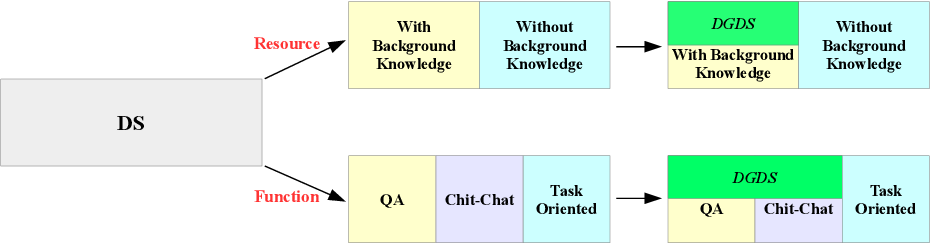Figure 1 for A Survey of Document Grounded Dialogue Systems (DGDS)