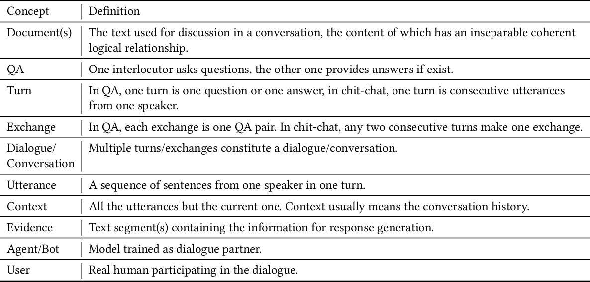 Figure 2 for A Survey of Document Grounded Dialogue Systems (DGDS)