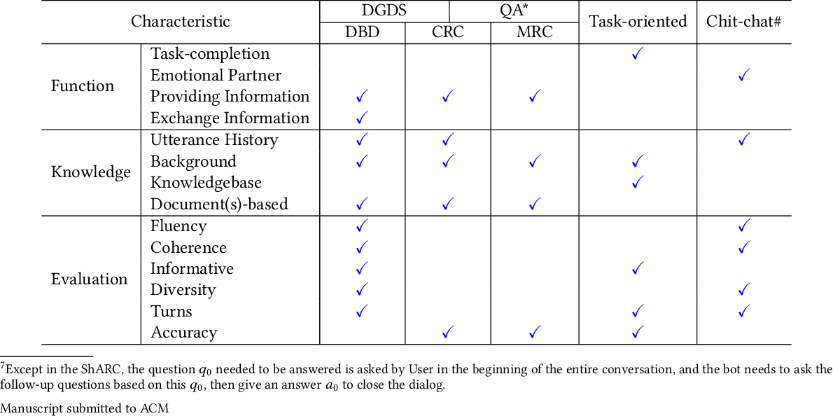 Figure 4 for A Survey of Document Grounded Dialogue Systems (DGDS)