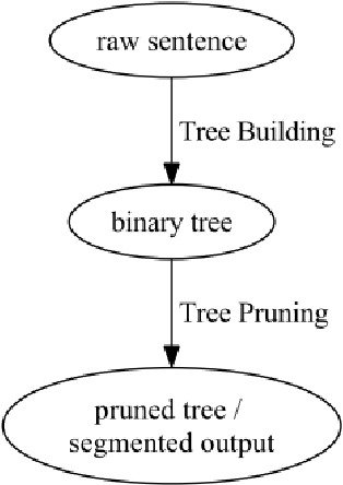 Figure 2 for Binary Tree based Chinese Word Segmentation