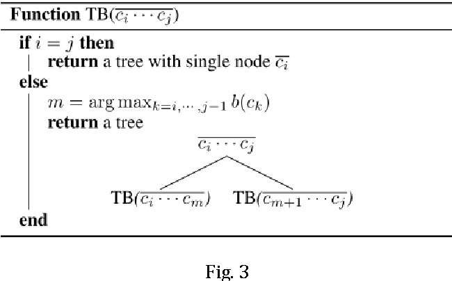 Figure 4 for Binary Tree based Chinese Word Segmentation
