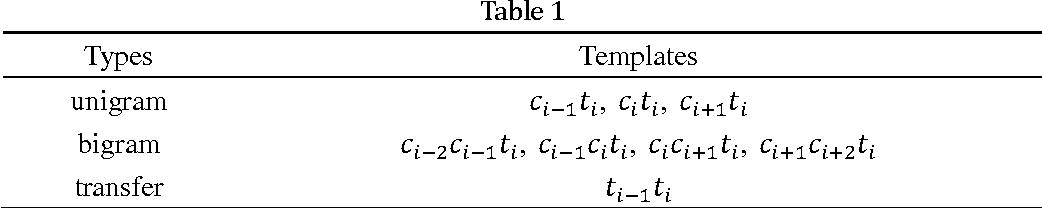 Figure 1 for Binary Tree based Chinese Word Segmentation