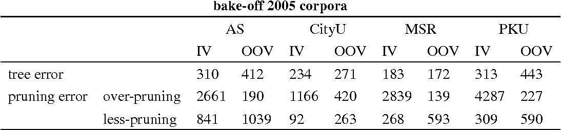 Figure 3 for Binary Tree based Chinese Word Segmentation