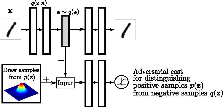 Figure 1 for Adversarial Autoencoders