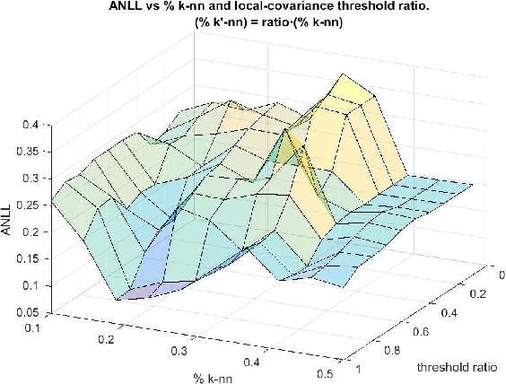 Figure 2 for A Probabilistic framework for Quantum Clustering
