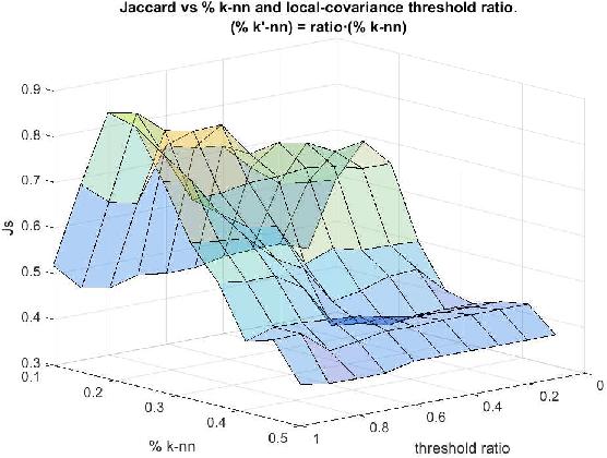 Figure 3 for A Probabilistic framework for Quantum Clustering