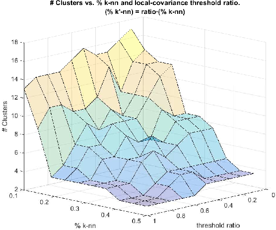 Figure 4 for A Probabilistic framework for Quantum Clustering
