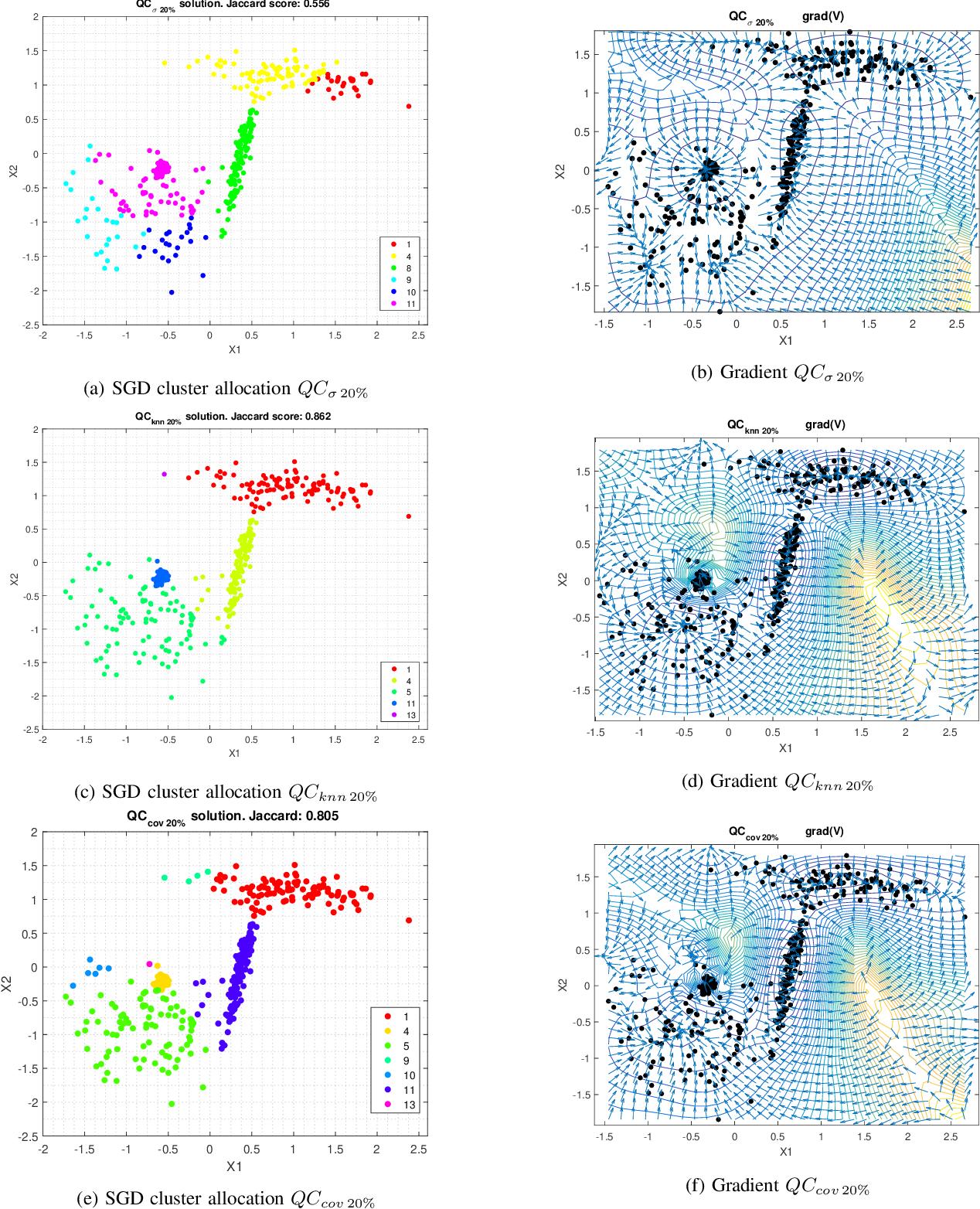 Figure 1 for A Probabilistic framework for Quantum Clustering