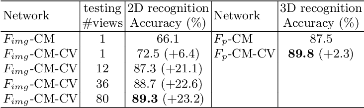 Figure 4 for Self-supervised Feature Learning by Cross-modality and Cross-view Correspondences