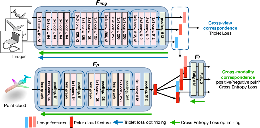 Figure 3 for Self-supervised Feature Learning by Cross-modality and Cross-view Correspondences