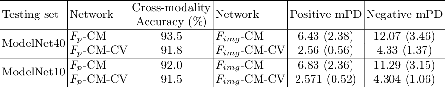 Figure 2 for Self-supervised Feature Learning by Cross-modality and Cross-view Correspondences