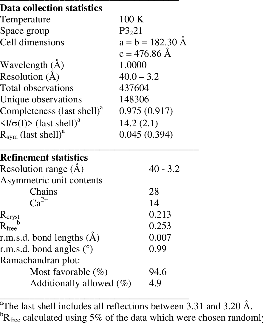 Table 4. Data collection and structure refinement statistics.