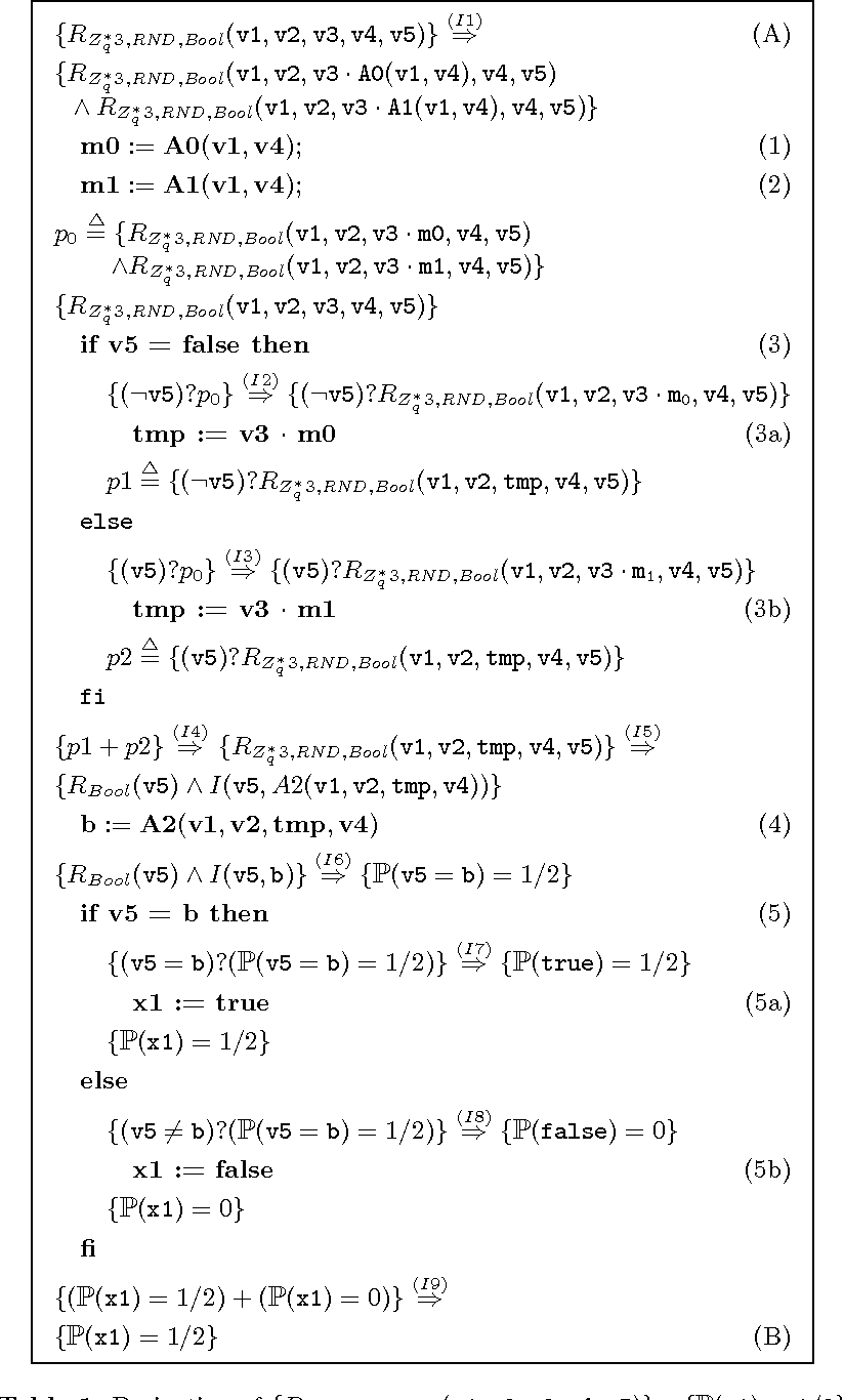 Towards mechanized correctness proofs for cryptographic algorithms