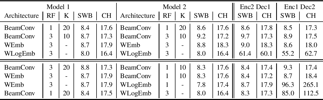 Figure 3 for Enforcing Encoder-Decoder Modularity in Sequence-to-Sequence Models