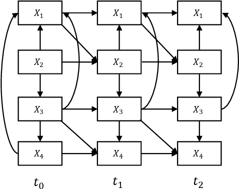 Figure 4 for Causality on Longitudinal Data: Stable Specification Search in Constrained Structural Equation Modeling
