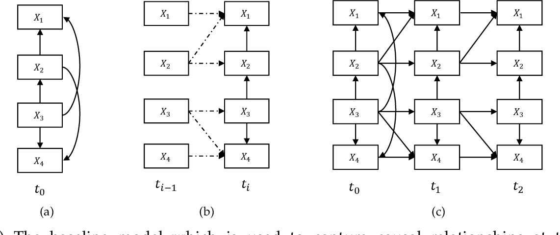 Figure 2 for Causality on Longitudinal Data: Stable Specification Search in Constrained Structural Equation Modeling