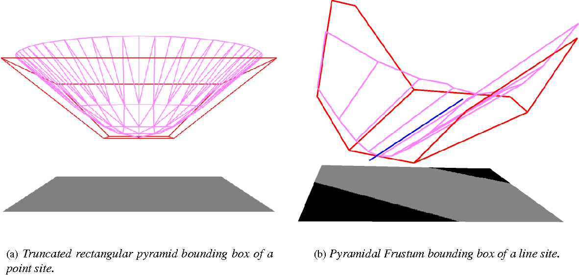 Figure 3 from DiFi: Fast 3D Distance Field Computation Using