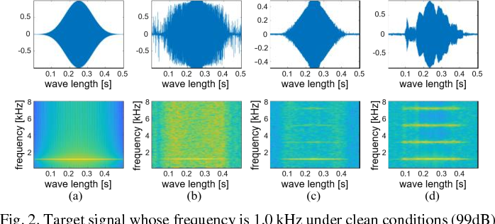 Figure 2 for Sinusoidal wave generating network based on adversarial learning and its application: synthesizing frog sounds for data augmentation