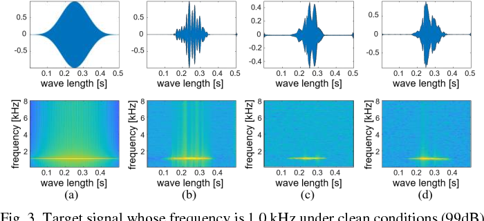 Figure 3 for Sinusoidal wave generating network based on adversarial learning and its application: synthesizing frog sounds for data augmentation