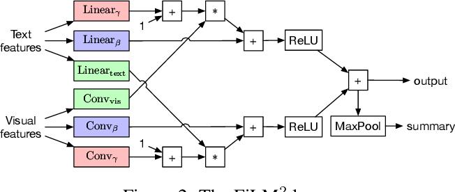 Figure 3 for RTFM: Generalising to Novel Environment Dynamics via Reading