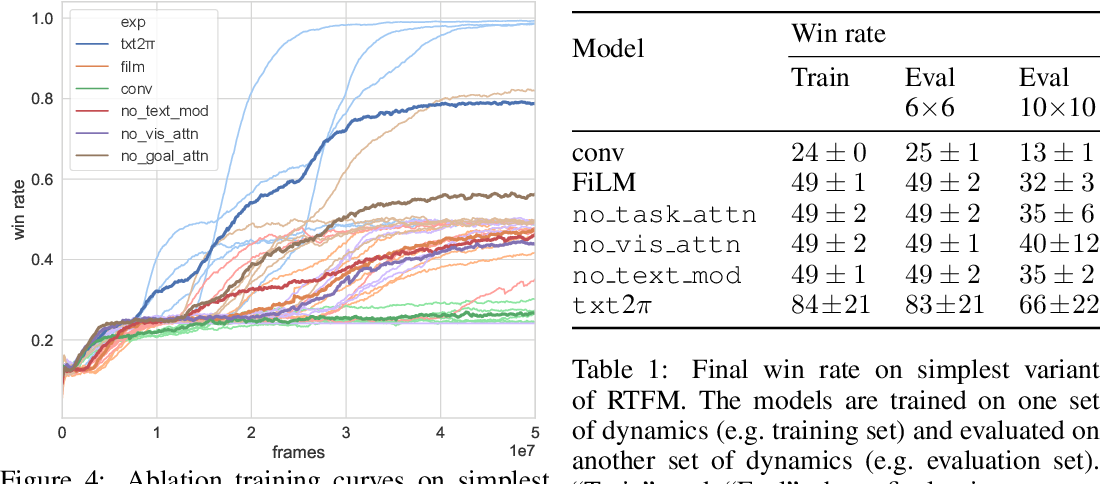 Figure 2 for RTFM: Generalising to Novel Environment Dynamics via Reading