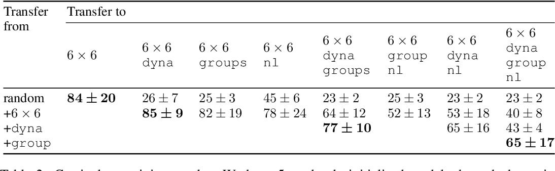 Figure 4 for RTFM: Generalising to Novel Environment Dynamics via Reading