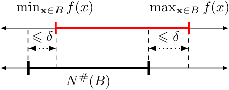 Figure 1 for Abstract Universal Approximation for Neural Networks