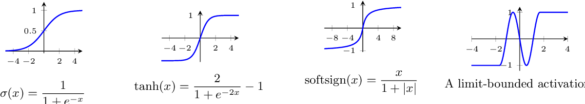 Figure 3 for Abstract Universal Approximation for Neural Networks