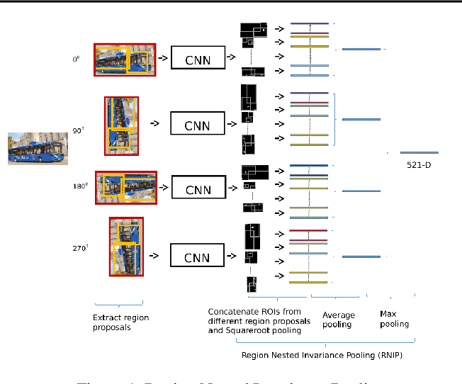 Figure 1 for 2-bit Model Compression of Deep Convolutional Neural Network on ASIC Engine for Image Retrieval