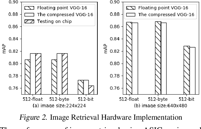 Figure 3 for 2-bit Model Compression of Deep Convolutional Neural Network on ASIC Engine for Image Retrieval