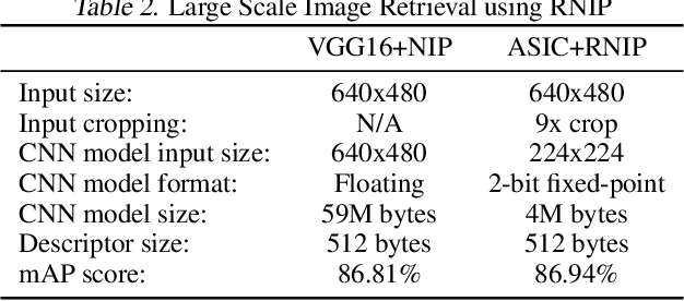 Figure 4 for 2-bit Model Compression of Deep Convolutional Neural Network on ASIC Engine for Image Retrieval