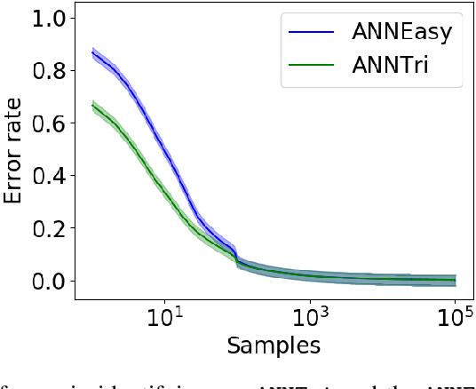 Figure 4 for Learning Nearest Neighbor Graphs from Noisy Distance Samples