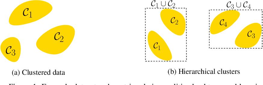 Figure 1 for Learning Nearest Neighbor Graphs from Noisy Distance Samples