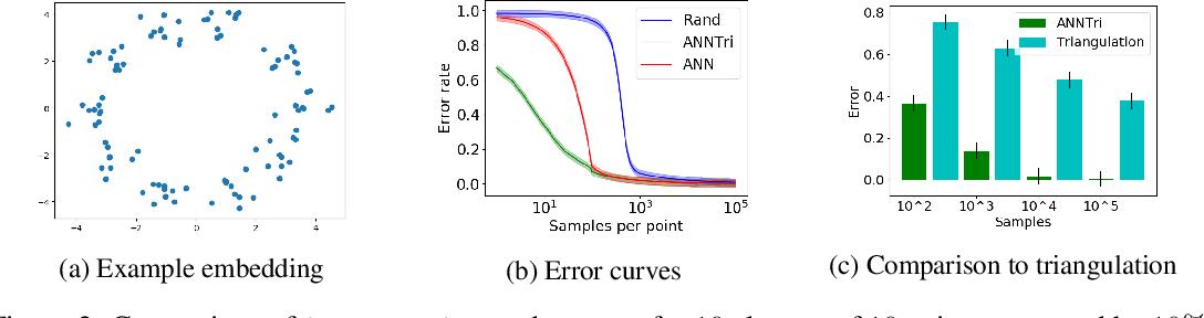 Figure 2 for Learning Nearest Neighbor Graphs from Noisy Distance Samples