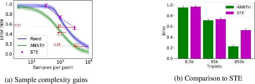 Figure 3 for Learning Nearest Neighbor Graphs from Noisy Distance Samples