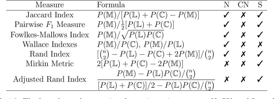 Figure 2 for A Split-Merge Framework for Comparing Clusterings